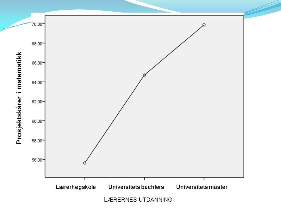 L ÆRERNES UTDANNING LærerhøgskoleUniversitets bachlersUniversitets master Prosjektskårer i matematikk