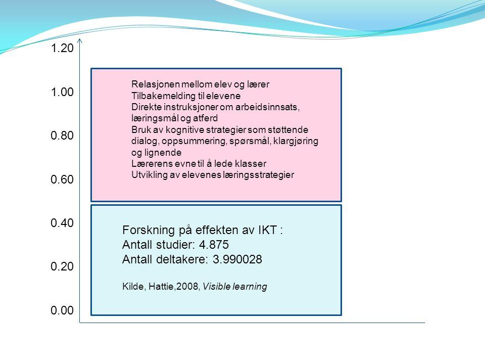 1.20 1.00 0.80 0.60 0.40 0.20 0.00 Forskning på effekten av IKT : Antall studier: 4.875 Antall deltakere: 3.990028 Kilde, Hattie,2008, Visible learnin