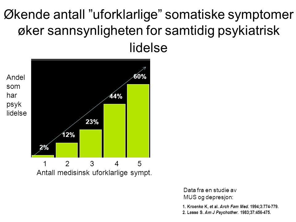 "1. Kroenke K, et al. Arch Fam Med. 1994;3:774-779. 2. Lesse S. Am J Psychother. 1983;37:456-475. Økende antall ""uforklarlige"" somatiske symptomer øker"