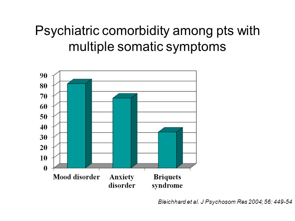 Psychiatric comorbidity among pts with multiple somatic symptoms Bleichhard et al. J Psychosom Res 2004; 56: 449-54