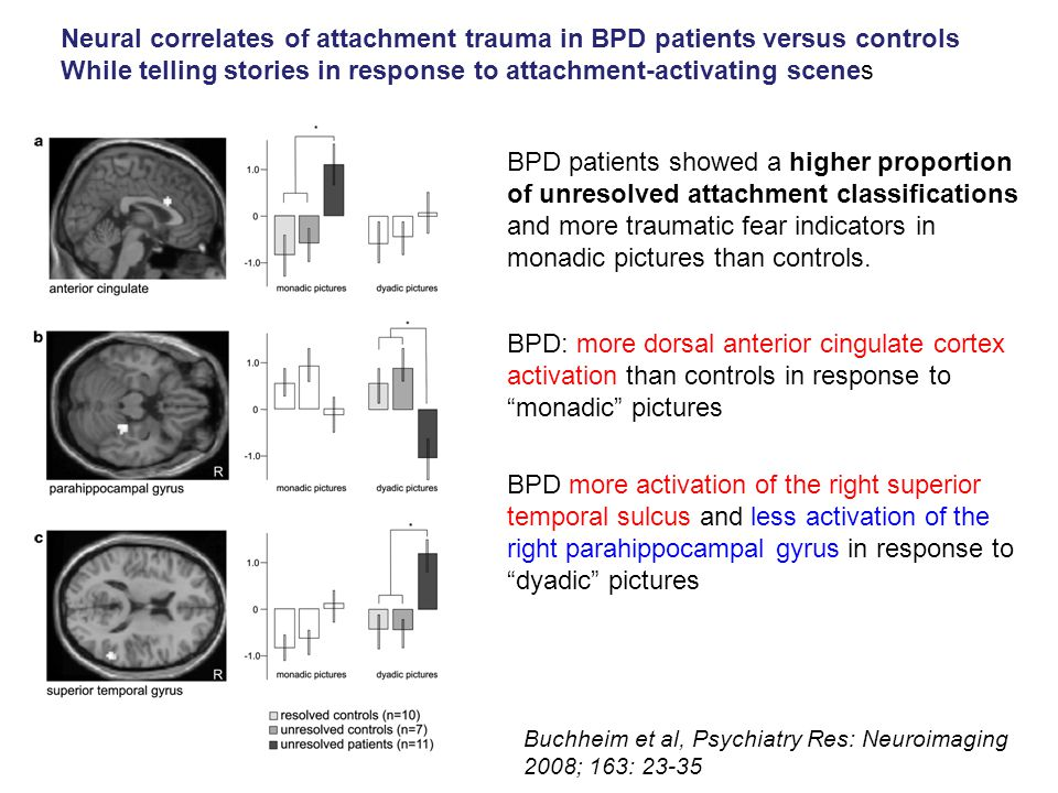Neural correlates of attachment trauma in BPD patients versus controls While telling stories in response to attachment-activating scenes BPD patients showed a higher proportion of unresolved attachment classifications and more traumatic fear indicators in monadic pictures than controls.