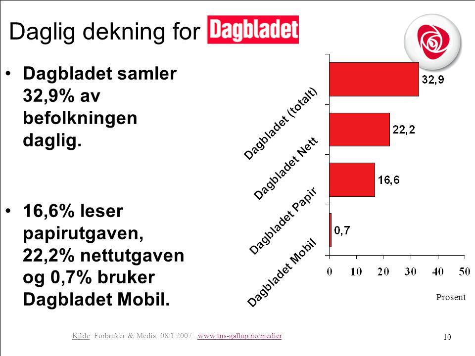 10 Daglig dekning for •Dagbladet samler 32,9% av befolkningen daglig.