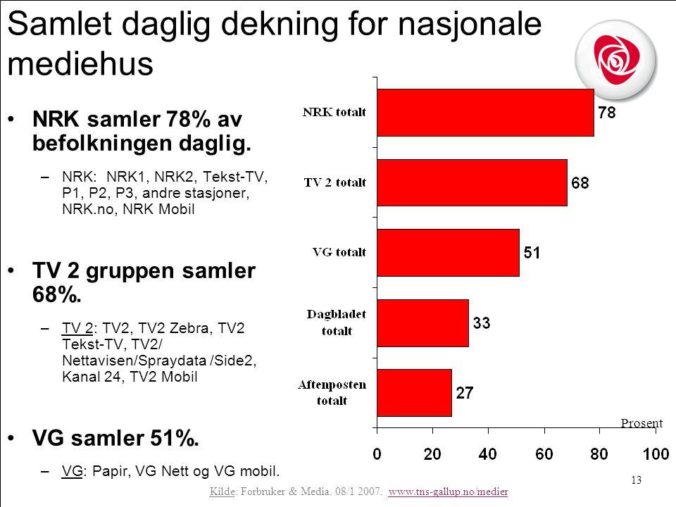 13 Samlet daglig dekning for nasjonale mediehus •NRK samler 78% av befolkningen daglig.