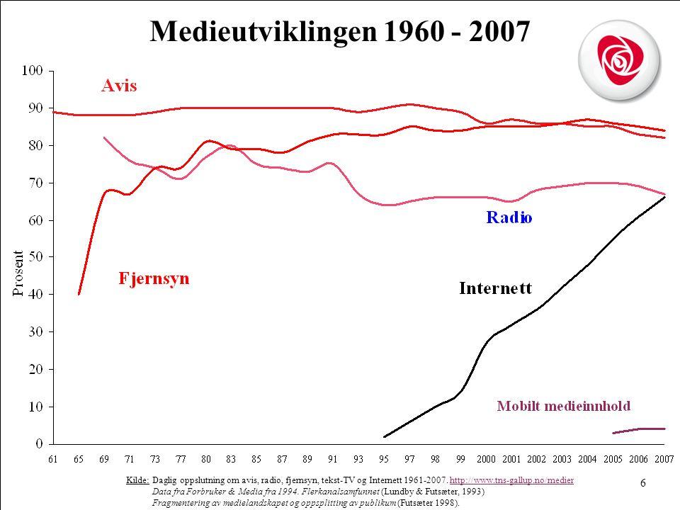 6 Medieutviklingen 1960 - 2007 Kilde: Daglig oppslutning om avis, radio, fjernsyn, tekst-TV og Internett 1961-2007.