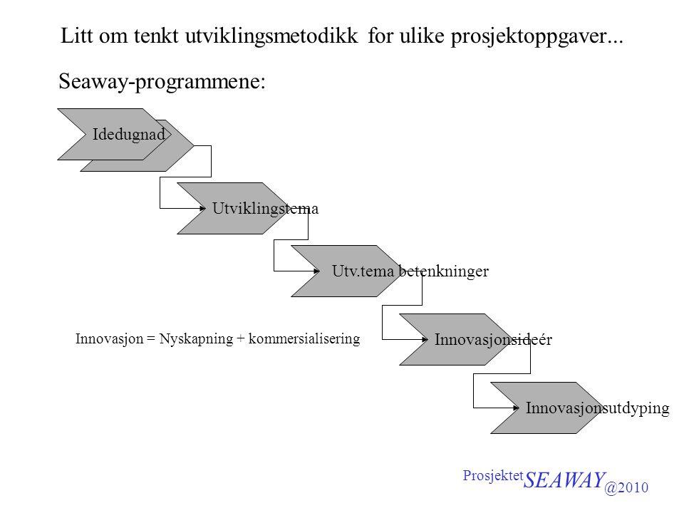 Litt om tenkt utviklingsmetodikk for ulike prosjektoppgaver... Seaway-programmene: Prosjektet SEAWAY @2010 Innovasjonsutdyping Utv.tema betenkninger U