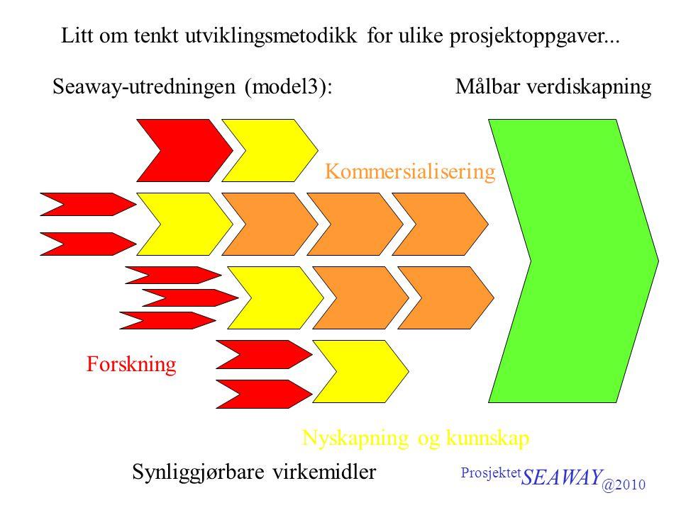 Litt om tenkt utviklingsmetodikk for ulike prosjektoppgaver... Seaway-utredningen (model3): Prosjektet SEAWAY @2010 Målbar verdiskapning Synliggjørbar