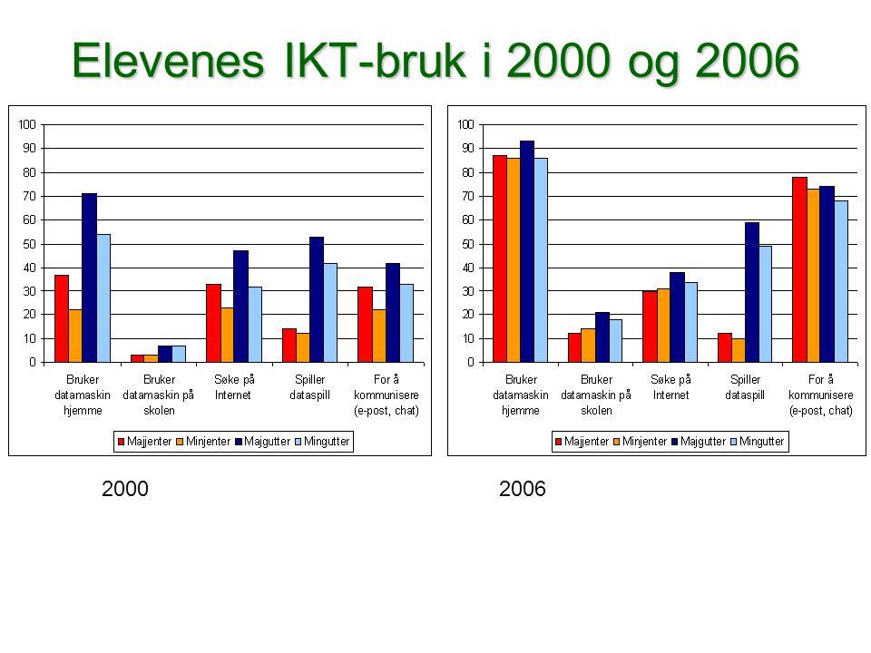 Elevenes IKT-bruk i 2000 og 2006 20002006