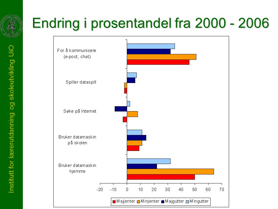 Institutt for lærerutdanning og skoleutvikling UiO Endring i prosentandel fra 2000 - 2006