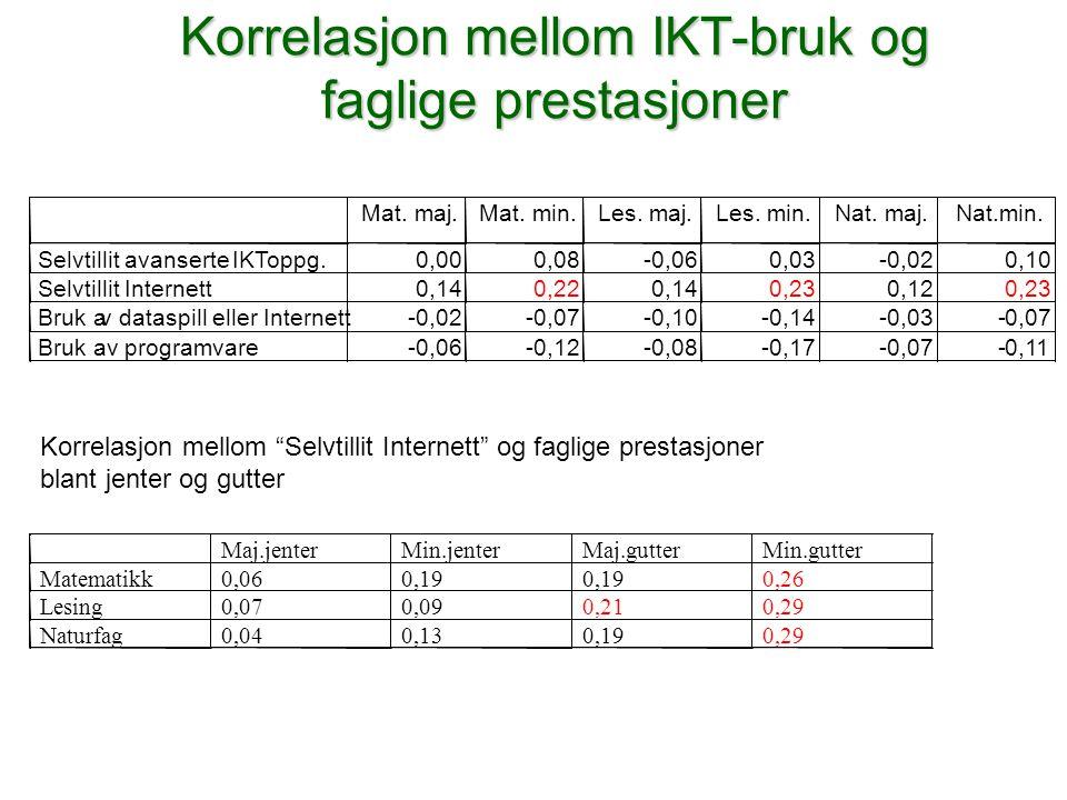 Korrelasjon mellom IKT-bruk og faglige prestasjoner Mat. maj. Mat. min. Les. maj. Les. min. Nat. maj. Nat.min. Selvtillit avanserte IKT oppg. 0,00 0,0
