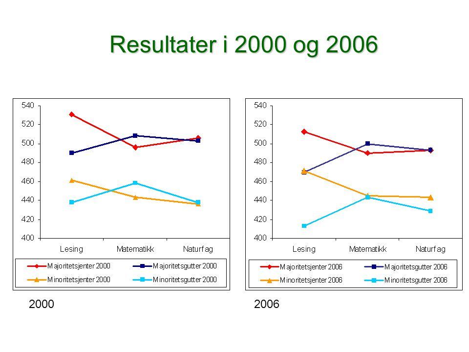 Resultater i 2000 og 2006 20002006
