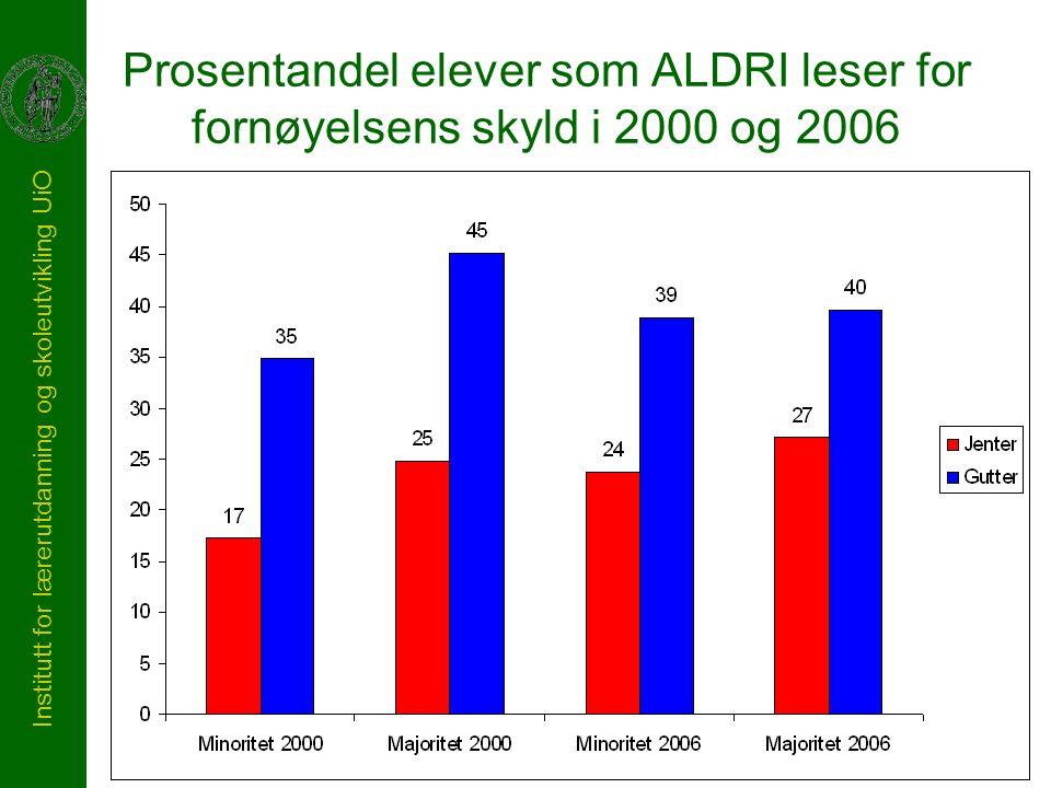 Institutt for lærerutdanning og skoleutvikling UiO Prosentandel elever som ALDRI leser for fornøyelsens skyld i 2000 og 2006