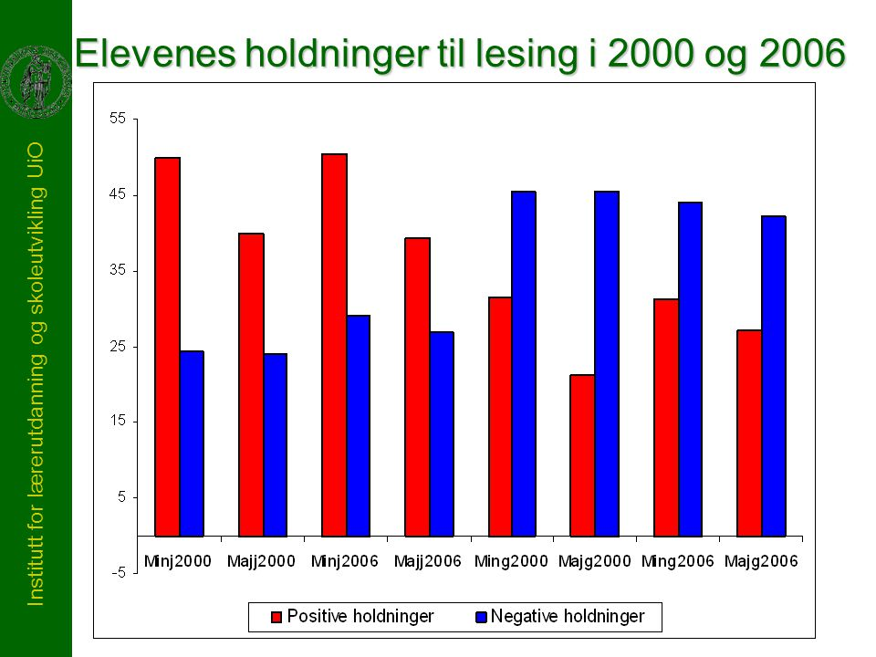 Institutt for lærerutdanning og skoleutvikling UiO Elevenes holdninger til lesing i 2000 og 2006