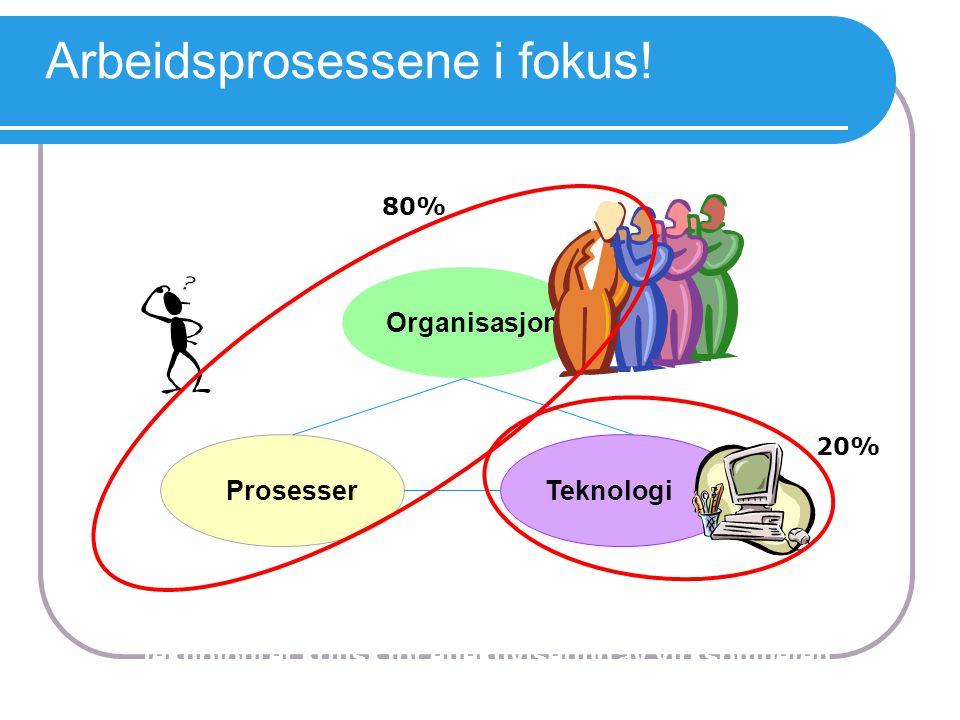 Arbeidsprosessene i fokus! Organisasjon TeknologiProsesser 80% 20% Riktig sammenstilling av organisasjon, prosesser og teknologi er kritisk for effekt