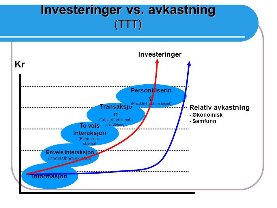 Investeringer vs. avkastning (TTT) Enveis interaksjon (nedlastbare skjema) Informasjon To veis Interaksjon (Elektroniske skjema) Transaksjo n (fullele