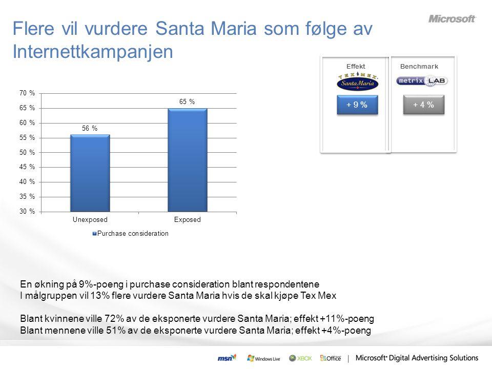 En økning på 9%-poeng i purchase consideration blant respondentene I målgruppen vil 13% flere vurdere Santa Maria hvis de skal kjøpe Tex Mex Blant kvinnene ville 72% av de eksponerte vurdere Santa Maria; effekt +11%-poeng Blant mennene ville 51% av de eksponerte vurdere Santa Maria; effekt +4%-poeng + 9 % Benchmark + 4 % Effekt Flere vil vurdere Santa Maria som følge av Internettkampanjen