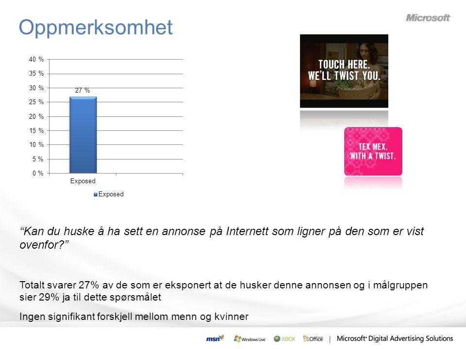 Kan du huske å ha sett en annonse på Internett som ligner på den som er vist ovenfor? Totalt svarer 27% av de som er eksponert at de husker denne annonsen og i målgruppen sier 29% ja til dette spørsmålet Ingen signifikant forskjell mellom menn og kvinner Oppmerksomhet
