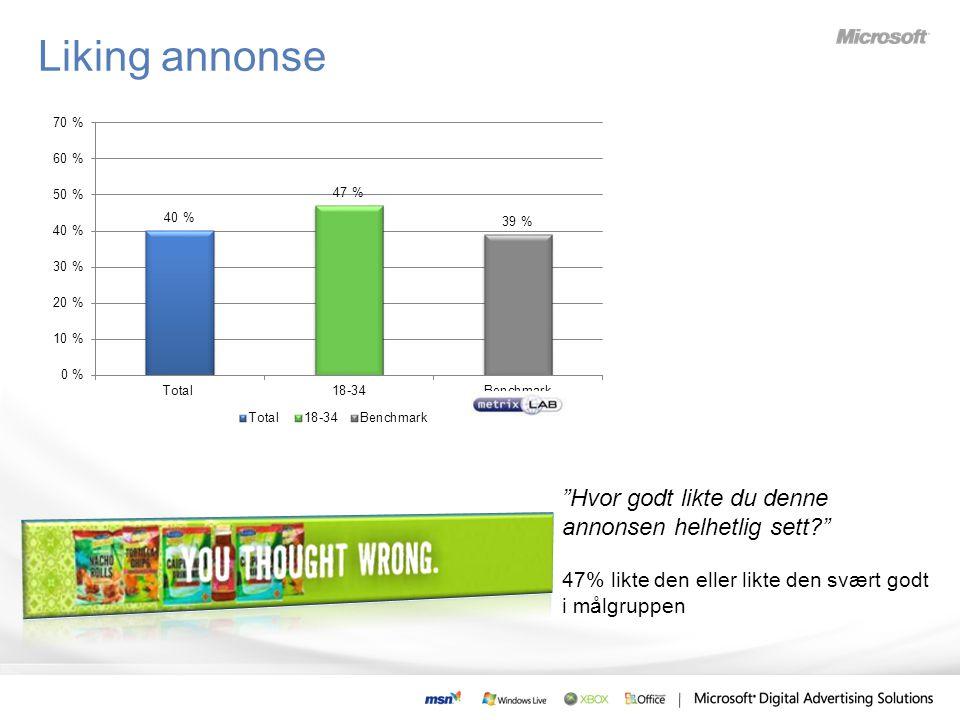 Liking annonse Hvor godt likte du denne annonsen helhetlig sett? 47% likte den eller likte den svært godt i målgruppen