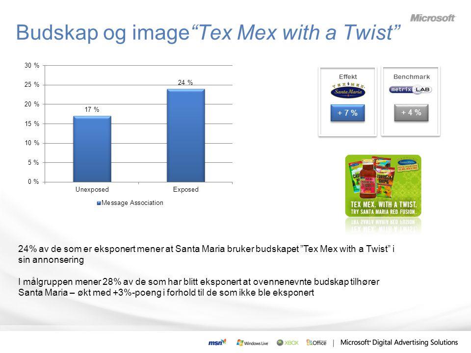 24% av de som er eksponert mener at Santa Maria bruker budskapet Tex Mex with a Twist i sin annonsering I målgruppen mener 28% av de som har blitt eksponert at ovennenevnte budskap tilhører Santa Maria – økt med +3%-poeng i forhold til de som ikke ble eksponert + 7 % Benchmark + 4 % Effekt Budskap og image Tex Mex with a Twist