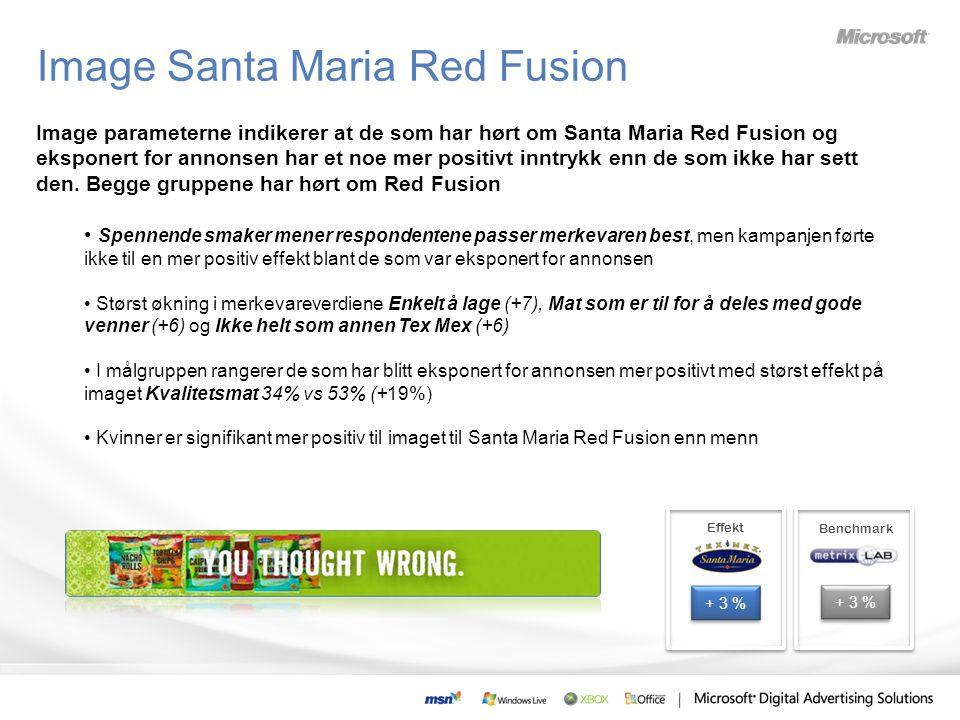 Image parameterne indikerer at de som har hørt om Santa Maria Red Fusion og eksponert for annonsen har et noe mer positivt inntrykk enn de som ikke har sett den.