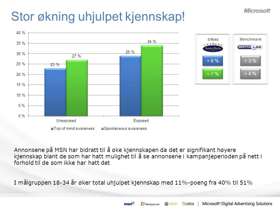 Annonsene på MSN har bidratt til å øke kjennskapen da det er signifikant høyere kjennskap blant de som har hatt mulighet til å se annonsene i kampanjeperioden på nett i forhold til de som ikke har hatt det I målgruppen 18-34 år øker total uhjulpet kjennskap med 11%-poeng fra 40% til 51% + 6 % + 7 % Benchmark + 3 % + 4 % Effekt Stor økning uhjulpet kjennskap!