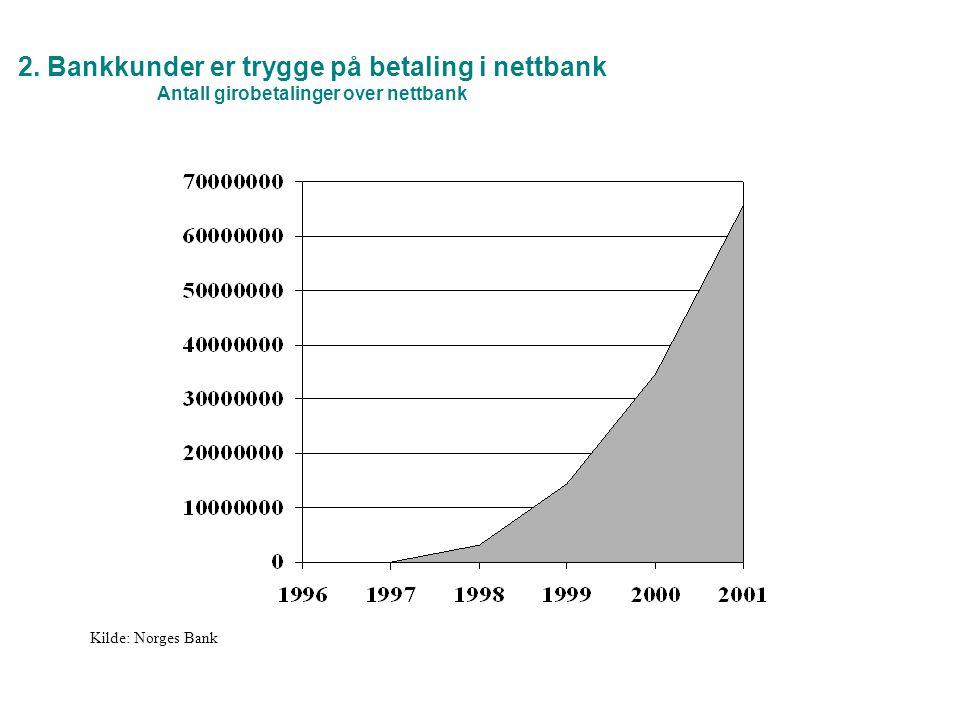 2. Bankkunder er trygge på betaling i nettbank Antall girobetalinger over nettbank Kilde: Norges Bank