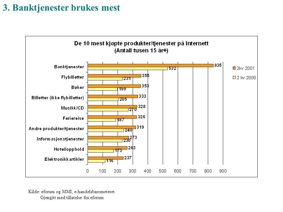 Kilde: eforum og MMI, e-handelsbarometeret. Gjengitt med tillatelse fra eforum 3. Banktjenester brukes mest