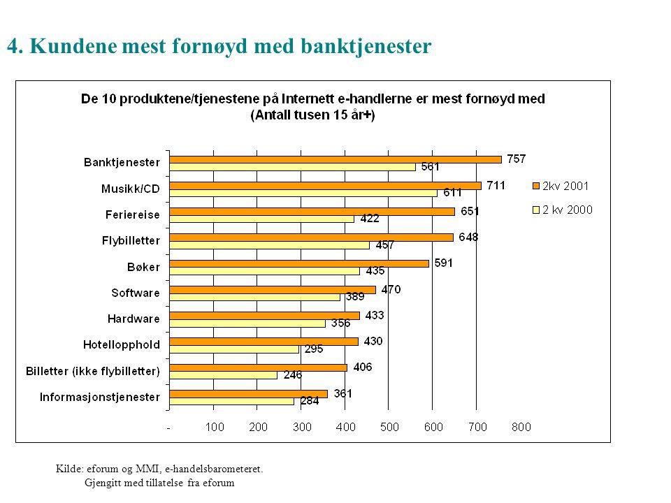 Kilde: eforum og MMI, e-handelsbarometeret. Gjengitt med tillatelse fra eforum 4. Kundene mest fornøyd med banktjenester