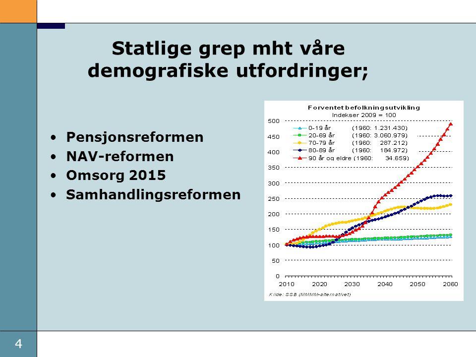 4 Statlige grep mht våre demografiske utfordringer; •Pensjonsreformen •NAV-reformen •Omsorg 2015 •Samhandlingsreformen