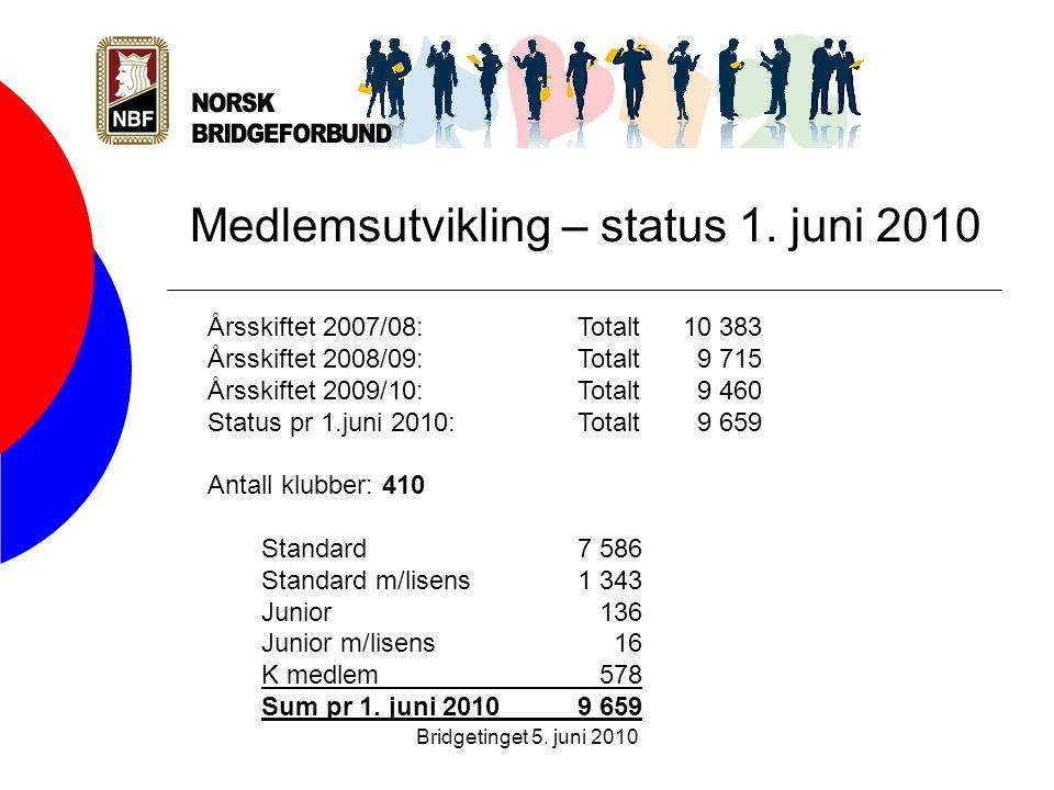 Bridgetinget 5. juni 2010 Medlemsutvikling – status 1.