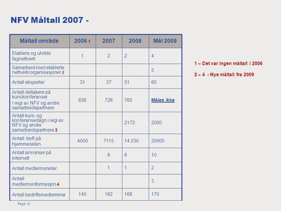 Page: 12 NFV Måltall 2007 - Måltall område2006 1 20072008Mål 2009 Etablere og utvikle fagnettverk 1224 Samarbeid med etablerte nettverk/organisasjoner 2 5 Antall eksperter31375160 Antall deltakere på kurs/konferanser I regi av NFV og andre samarbeidspartnere.