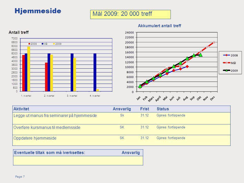 Page: 7 Hjemmeside AktivitetAnsvarligFristStatus Legge ut manus fra seminarer på hjemmeside Sk31.12Gjøres fortløpende Overføre kursmanus til medlemsside SK31.12Gjøres fortløpende Oppdatere hjemmeside SK31.12Gjøres fortløpende Mål 2009: 20 000 treff Akkumulert antall treff Eventuelle tiltak som må iverksettes:Ansvarlig