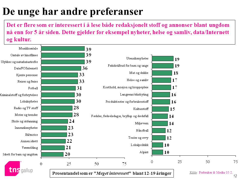 "Use of the internet in Norway (1): Access to the internet De unge har andre preferanser 12 Prosentandel som er ""Meget interessert"" blant 12-19 åringer"
