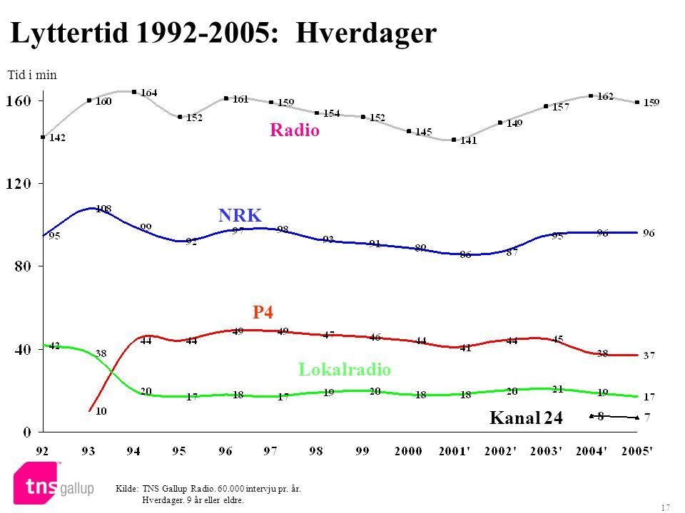 17 Lyttertid 1992-2005:Hverdager Kilde: TNS Gallup Radio. 60.000 intervju pr. år. Hverdager. 9 år eller eldre. Radio NRK P4 Lokalradio Tid i min Kanal