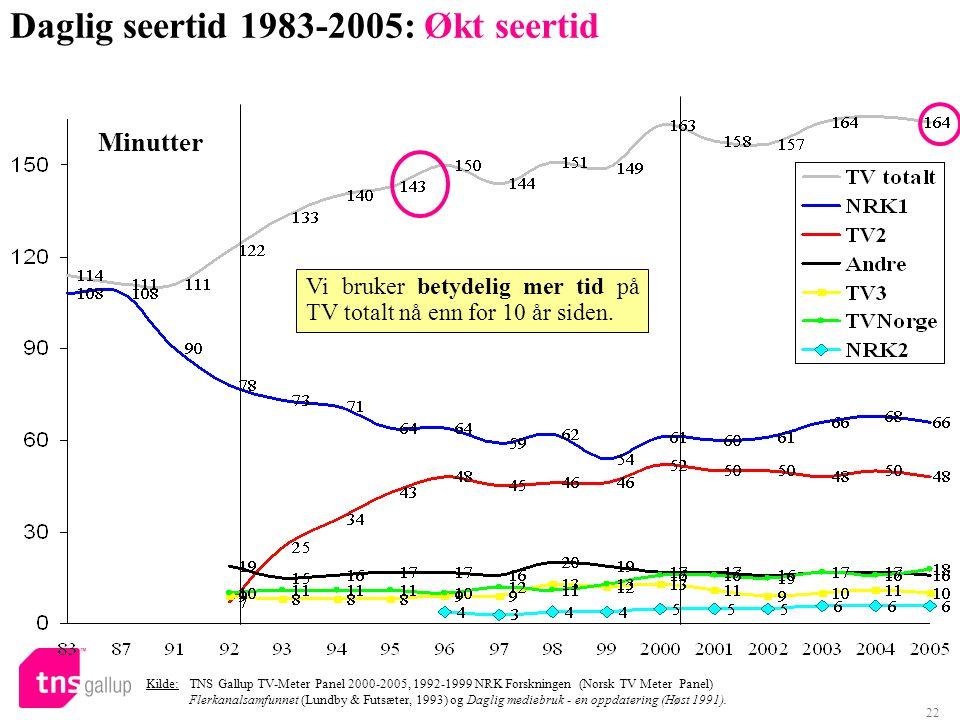 22 Daglig seertid 1983-2005: Økt seertid Kilde: TNS Gallup TV-Meter Panel 2000-2005, 1992-1999 NRK Forskningen (Norsk TV Meter Panel) Flerkanalsamfunn