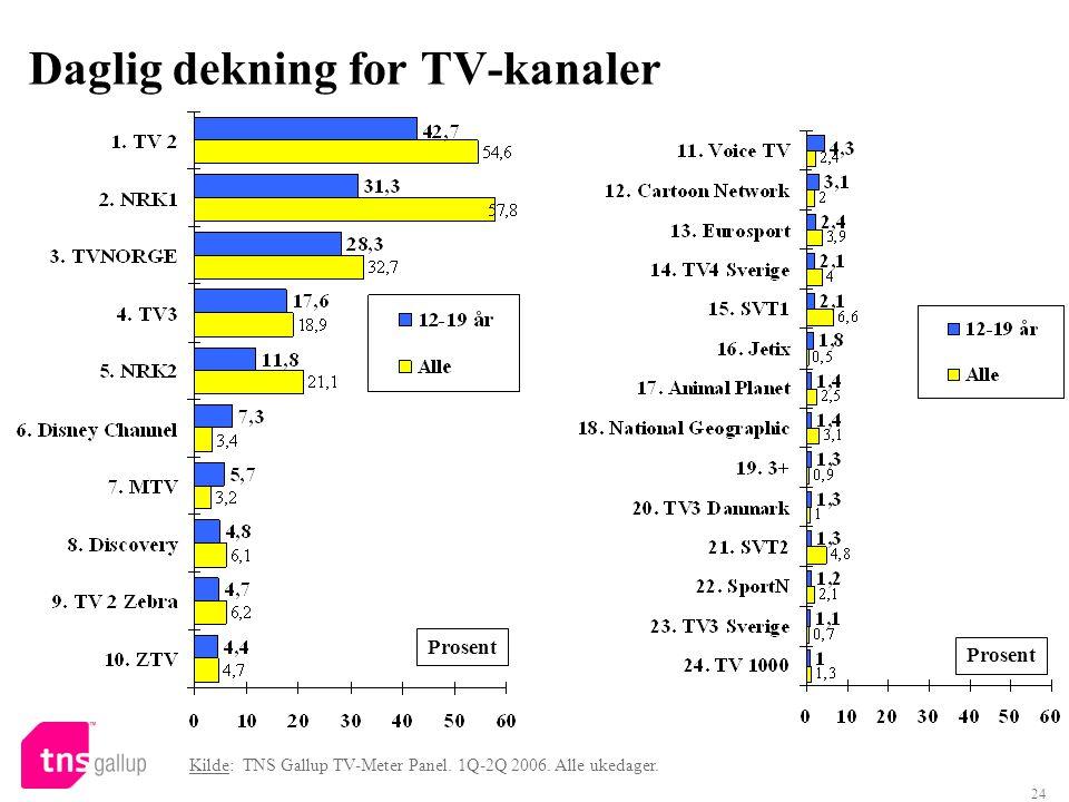 24 Daglig dekning for TV-kanaler Prosent Kilde: TNS Gallup TV-Meter Panel. 1Q-2Q 2006. Alle ukedager. Prosent