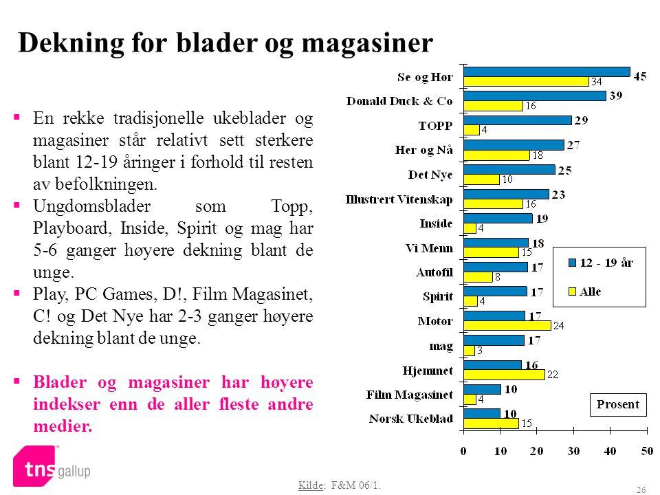 26 Dekning for blader og magasiner Prosent Kilde: F&M 06/1.  En rekke tradisjonelle ukeblader og magasiner står relativt sett sterkere blant 12-19 år