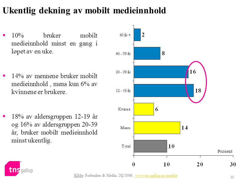 30 Ukentlig dekning av mobilt medieinnhold  10% bruker mobilt medieinnhold minst en gang i løpet av en uke.  14% av mennene bruker mobilt medieinnho