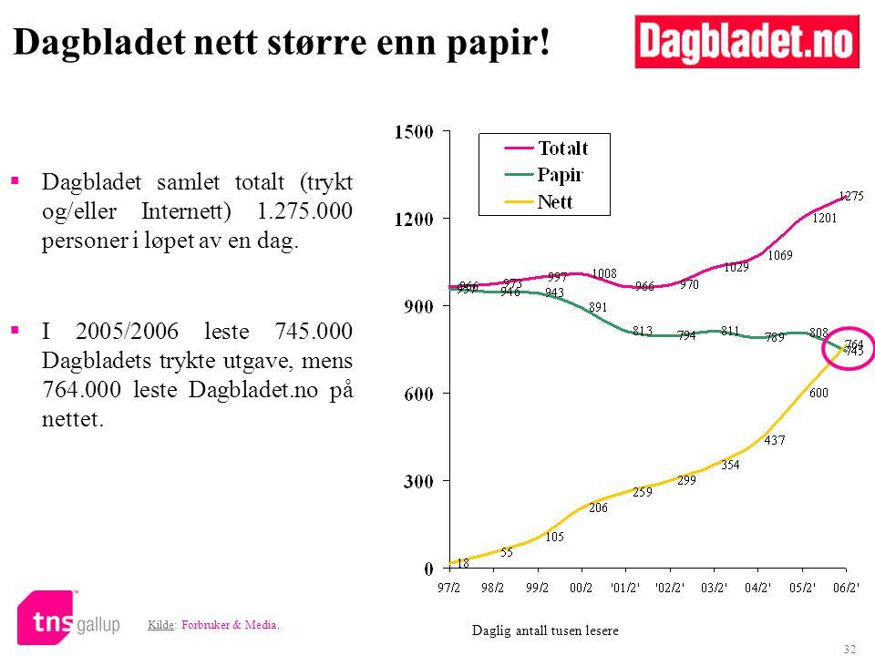 32  Dagbladet samlet totalt (trykt og/eller Internett) 1.275.000 personer i løpet av en dag.  I 2005/2006 leste 745.000 Dagbladets trykte utgave, me