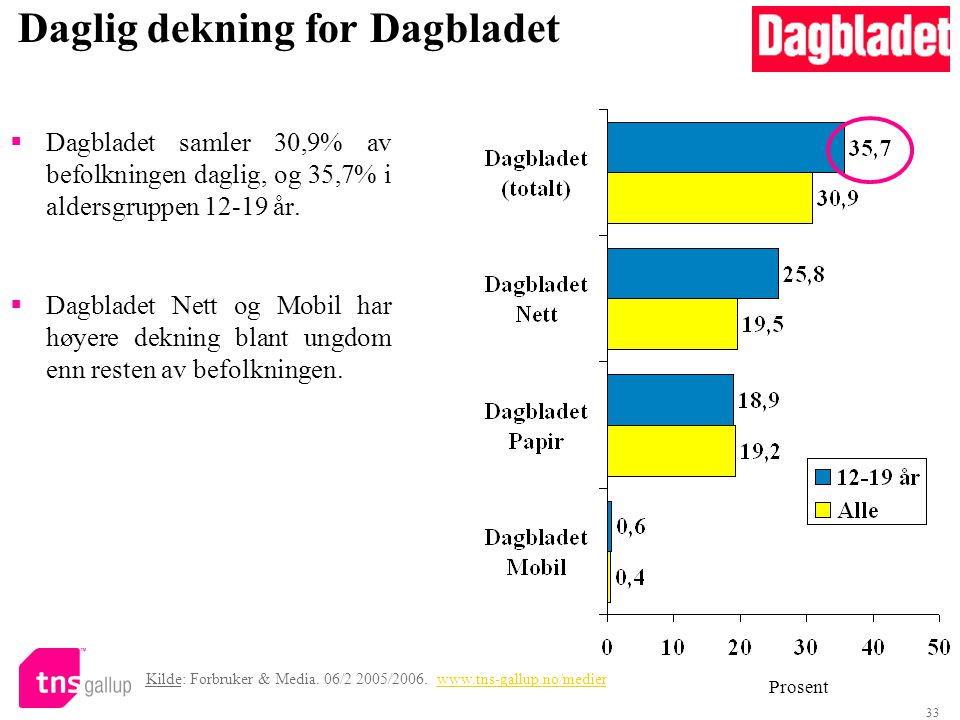 33 Daglig dekning for Dagbladet  Dagbladet samler 30,9% av befolkningen daglig, og 35,7% i aldersgruppen 12-19 år.  Dagbladet Nett og Mobil har høye