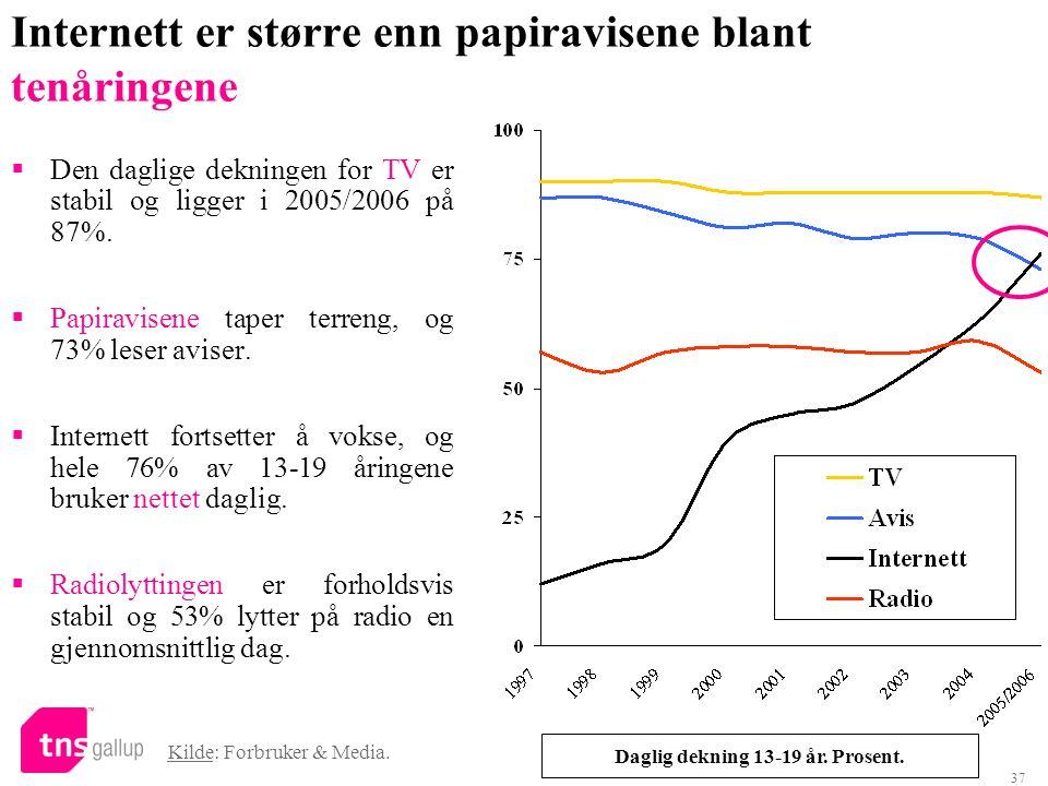 37 Internett er større enn papiravisene blant tenåringene Kilde: Forbruker & Media. Daglig dekning 13-19 år. Prosent.  Den daglige dekningen for TV e