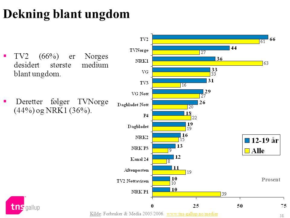 38 Dekning blant ungdom  TV2 (66%) er Norges desidert største medium blant ungdom.  Deretter følger TVNorge (44%) og NRK1 (36%). Prosent Kilde: Forb