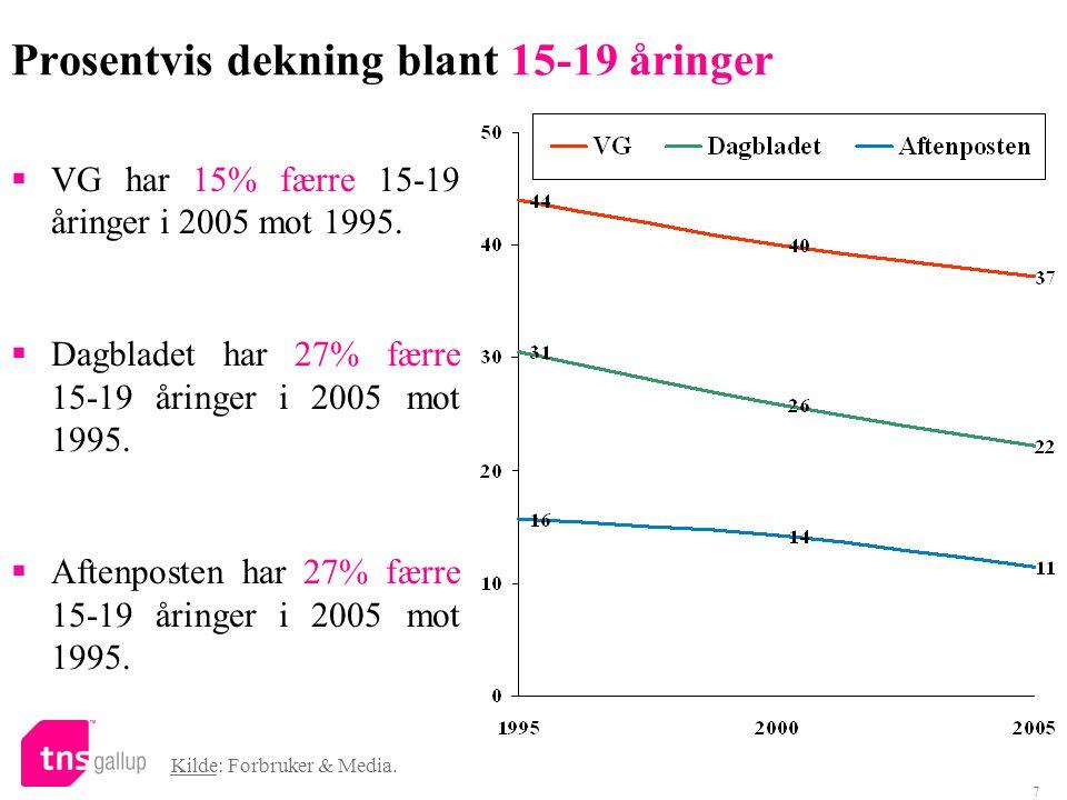 7 Prosentvis dekning blant 15-19 åringer Kilde: Forbruker & Media.  VG har 15% færre 15-19 åringer i 2005 mot 1995.  Dagbladet har 27% færre 15-19 å