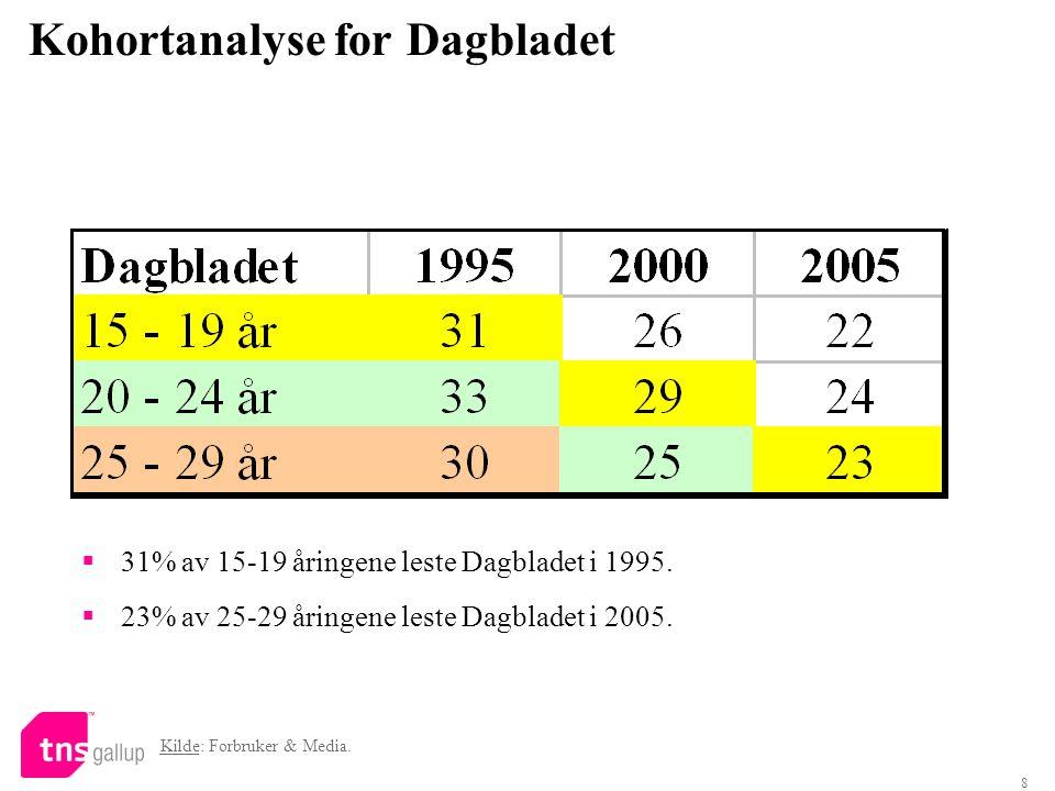 8 Kohortanalyse for Dagbladet  31% av 15-19 åringene leste Dagbladet i 1995.  23% av 25-29 åringene leste Dagbladet i 2005. Kilde: Forbruker & Media