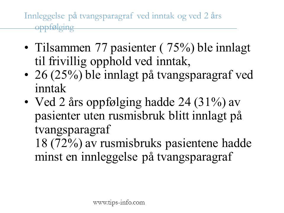 Innleggelse p å tvangsparagraf ved inntak og ved 2 å rs oppf ø lging •Tilsammen 77 pasienter ( 75%) ble innlagt til frivillig opphold ved inntak, •26