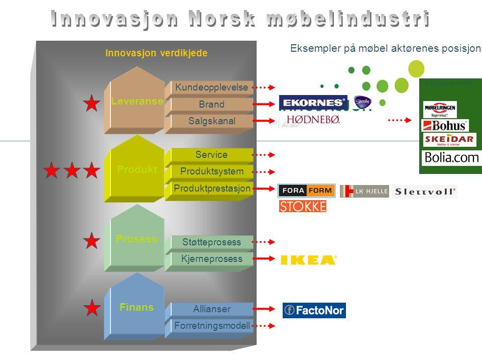 Allianser Støtteprosess Service Produktsystem Kundeopplevelse Innovasjon verdikjede Prosess Produkt Leveranse Forretningsmodell Kjerneprosess Produktp