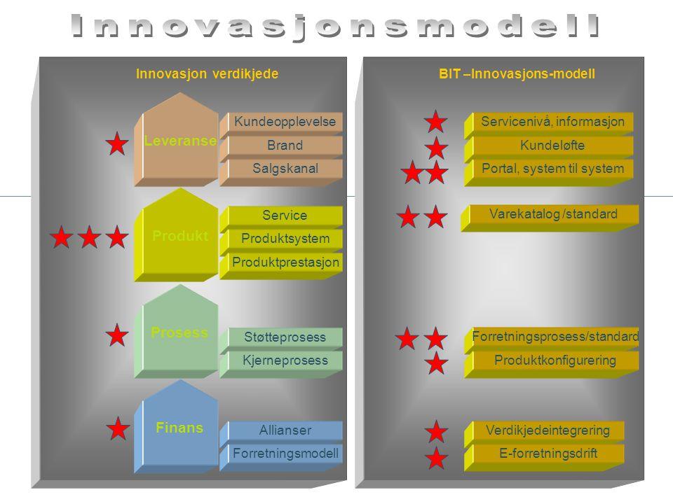 Forretningsprosess/standard Varekatalog /standard Servicenivå, informasjon Verdikjedeintegrering E-forretningsdrift Kundeløfte Portal, system til syst