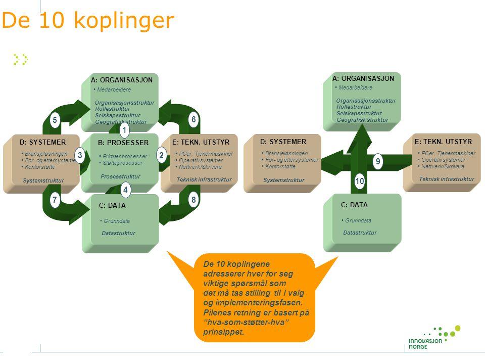De 10 koplinger • Medarbeidere Organisasjonsstruktur Rollestruktur Selskapsstruktur Geografisk struktur E: TEKN. UTSTYR • PCer, Tjenermaskiner • Opera