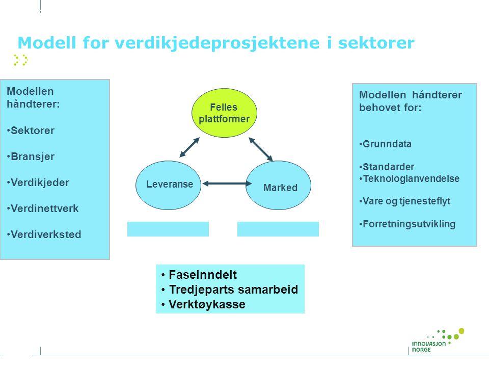 Felles plattformer Modell for verdikjedeprosjektene i sektorer Modellen håndterer: •Sektorer •Bransjer •Verdikjeder •Verdinettverk •Verdiverksted Mode