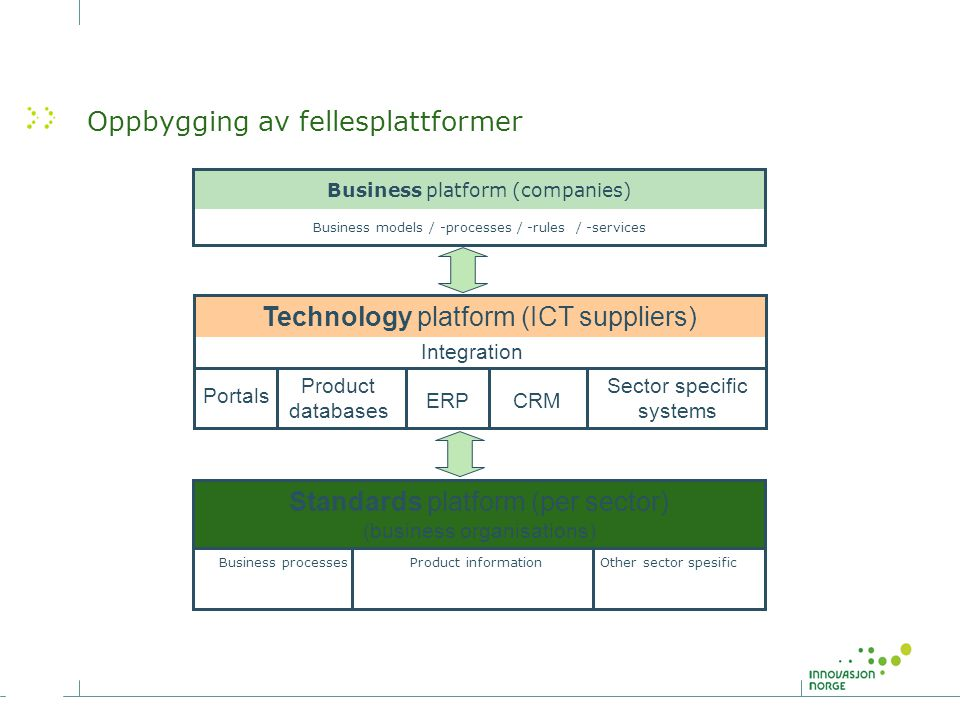 Oppbygging av fellesplattformer Other sector spesificProduct informationBusiness processes Standards platform (per sector) (business organisations) Bu