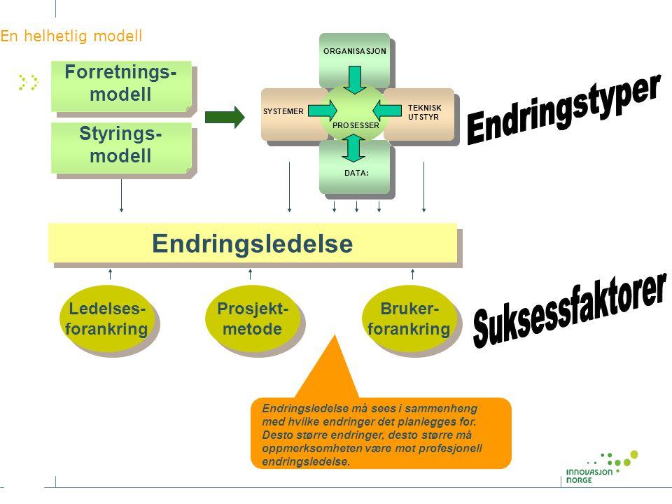 En helhetlig modell Forretnings- modell Forretnings- modell ORGANISASJON SYSTEMER TEKNISK UTSTYR DATA: PROSESSER Endringsledelse Ledelses- forankring